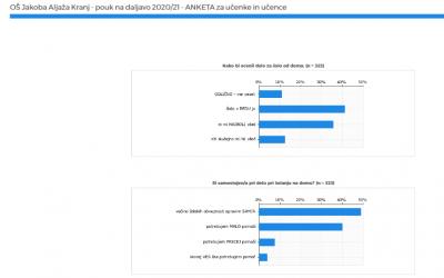 Analiza ankete staršev in učencev o šolanju na daljavo – JANUAR 2021